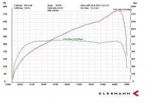 Dyno Kleemann Supercharged SLS AMG
